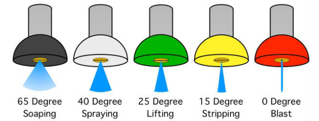 Different Power Washing Nozzles and Spray TipsPicture